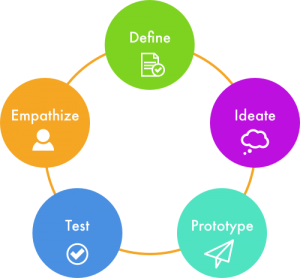 Design Thinking Approach to Product Management Frameworks