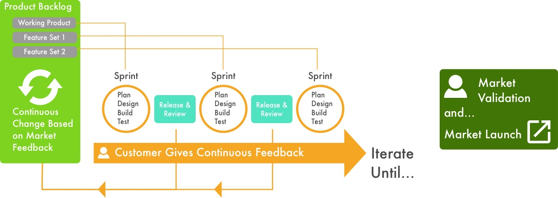 Agile Methodologies & Product Management Frameworks