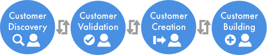Customer Development was the first Startup Framework