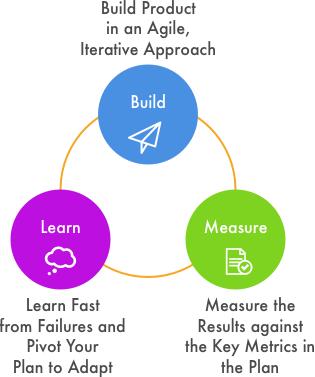 Startup Frameworks - The Lean Startup Process