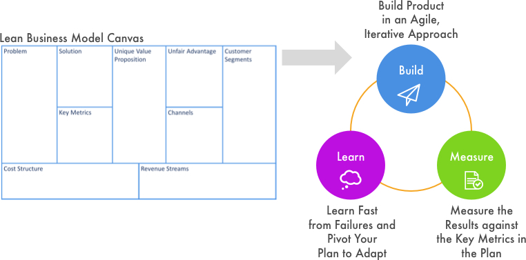 Startup Frameworks like the Lean Startup Method try to create repeatable success