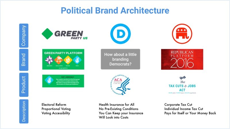 Brand Architecture for Politics (800)