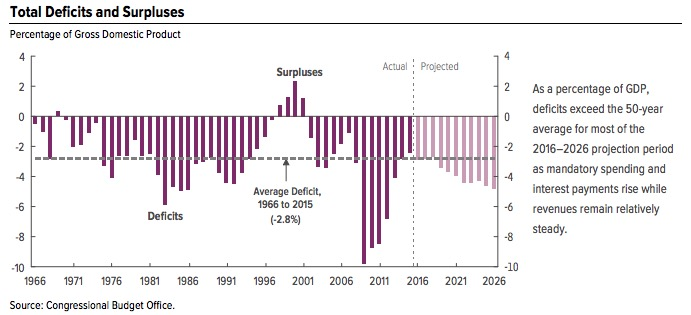 US Budget Deficits (CBO)