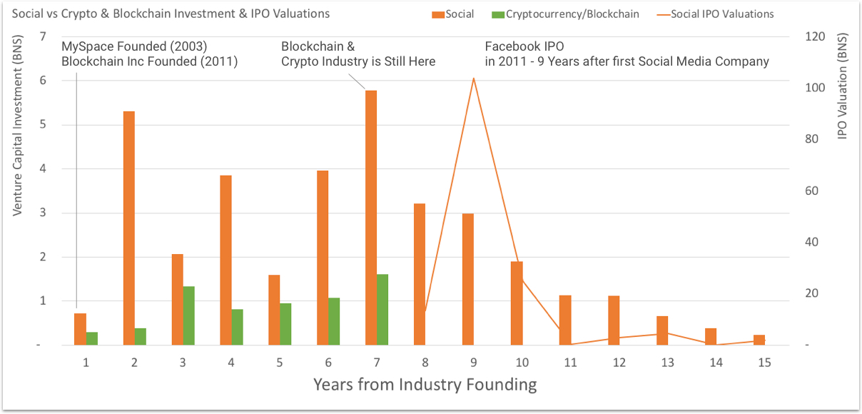A little perspective on the current hype around Blockchain and Cryptocurrency.