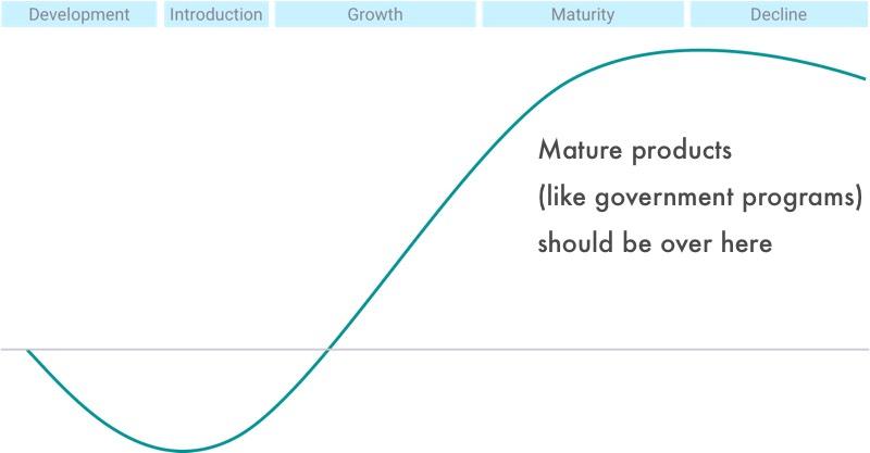 Product Cash Flow