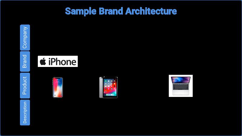 Sample Brand Architecture (800)